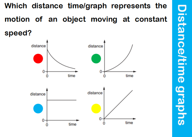 distance-time-graphs